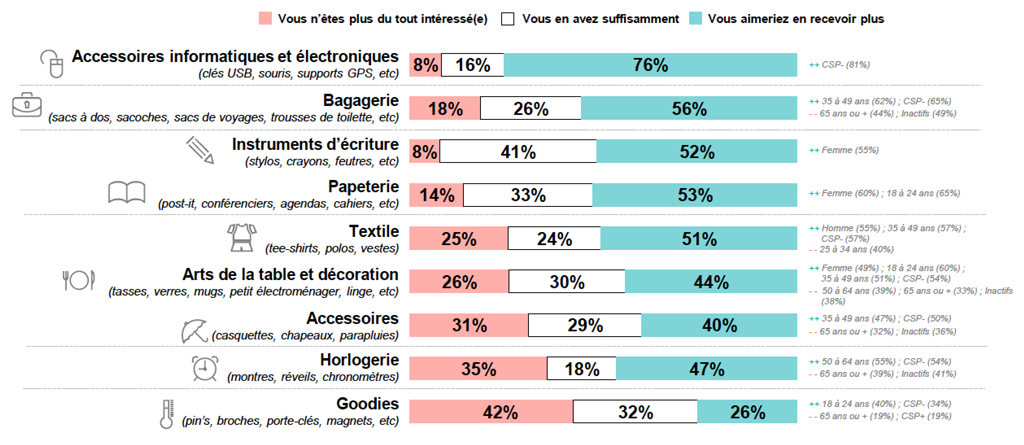 INTÉRÊT PORTÉ ENVERS LES OBJETS PUBLICITAIRES POSSÉDÉS